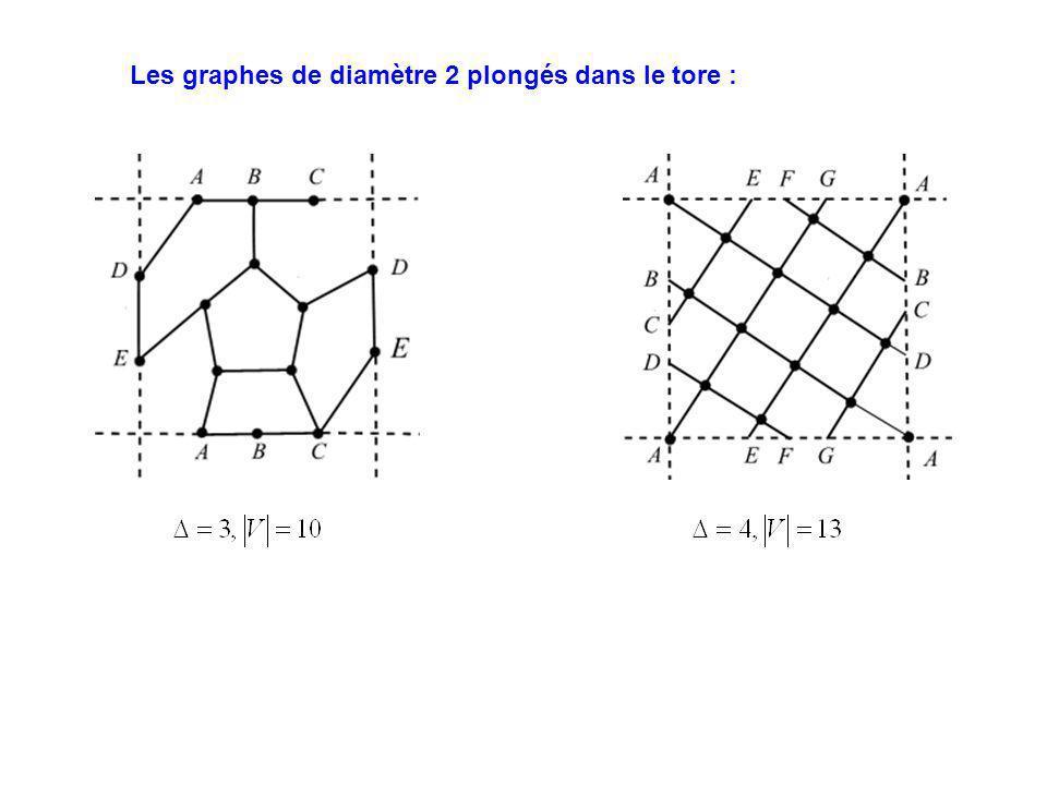Les graphes de diamètre 2 plongés dans le tore :