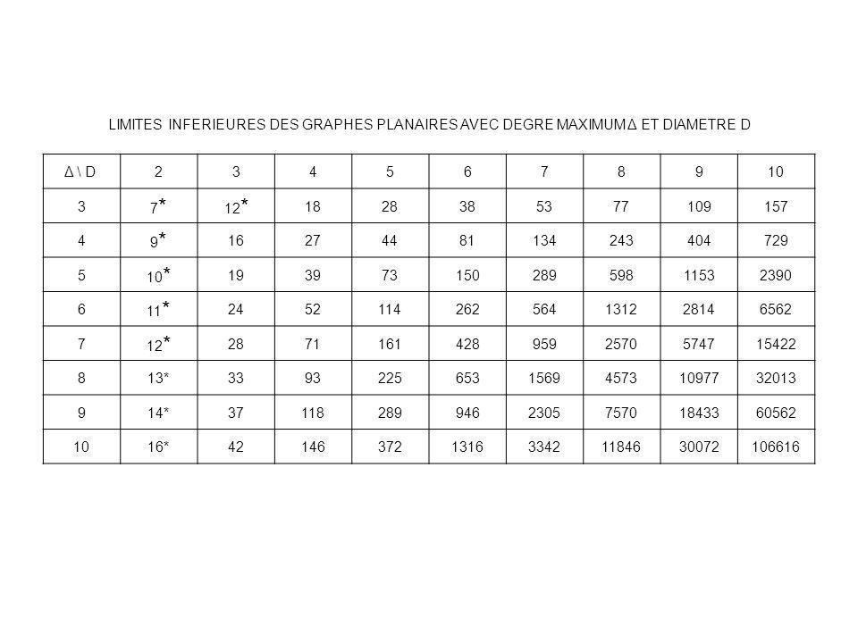 LIMITES INFERIEURES DES GRAPHES PLANAIRES AVEC DEGRE MAXIMUM Δ ET DIAMETRE D Δ \ D 2345678910 3 7*7* 12 * 1828385377109157 4 9*9* 16274481134243404729