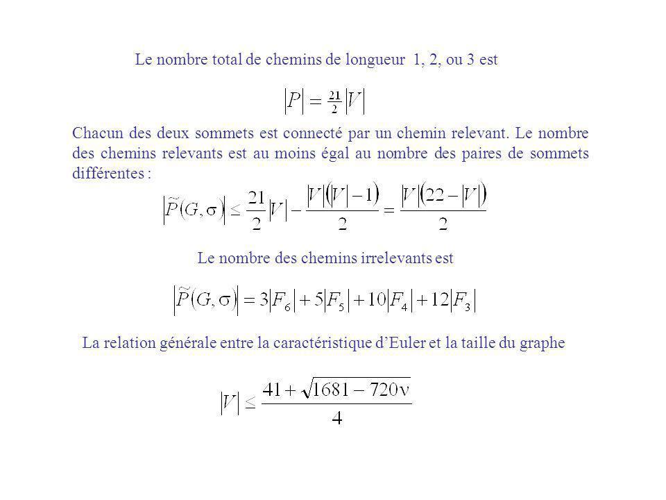 Chacun des deux sommets est connecté par un chemin relevant. Le nombre des chemins relevants est au moins égal au nombre des paires de sommets différe