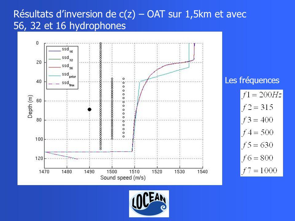 Résultats dinversion de c(z) – OAT sur 1,5km et avec 56, 32 et 16 hydrophones Les fréquences