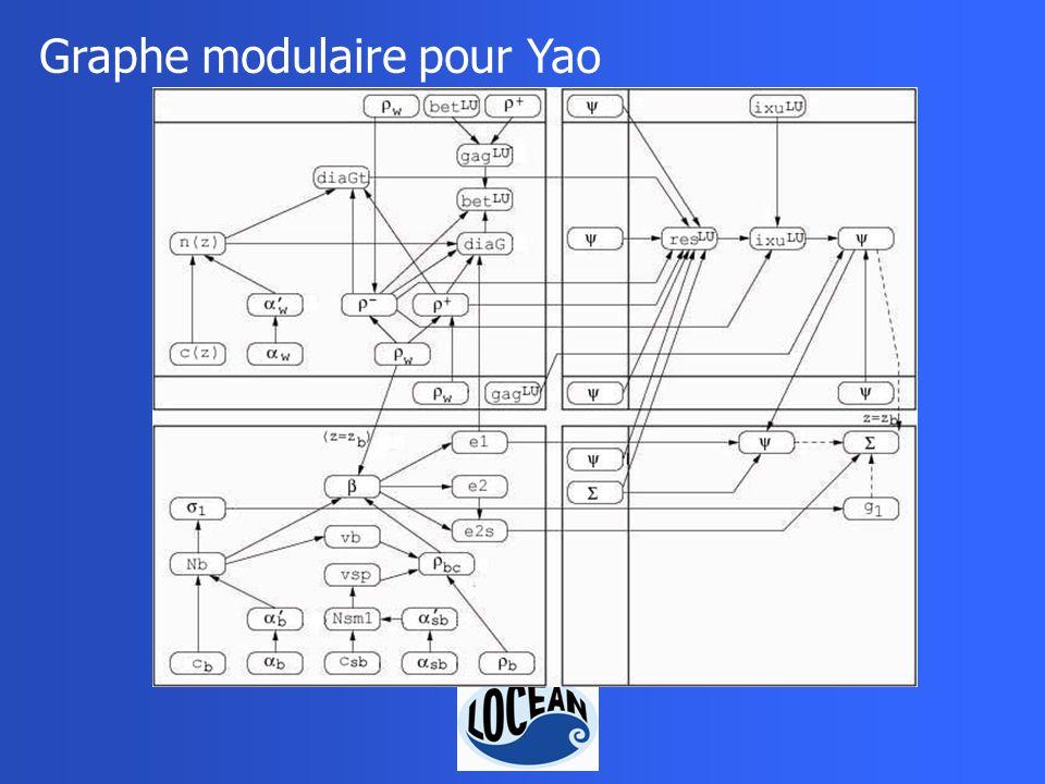 Graphe modulaire pour Yao