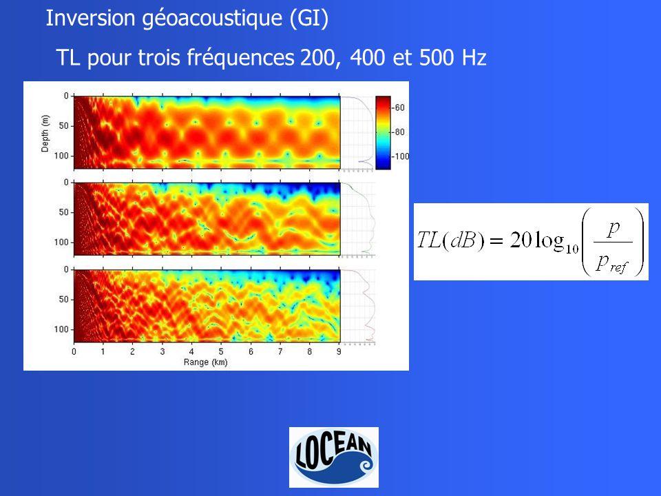 Inversion géoacoustique (GI) TL pour trois fréquences 200, 400 et 500 Hz