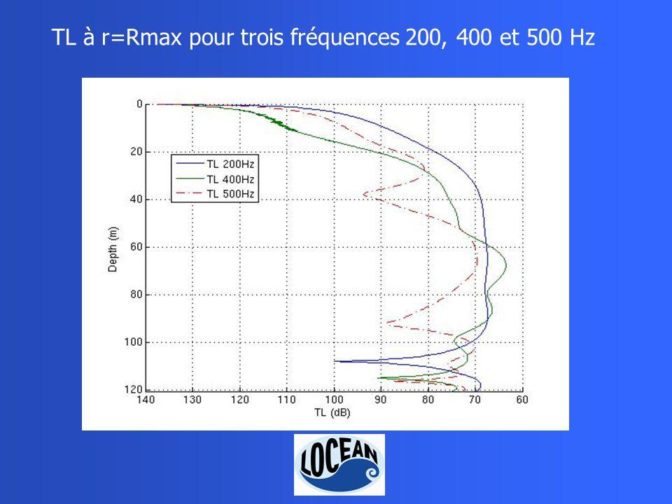 TL à r=Rmax pour trois fréquences 200, 400 et 500 Hz
