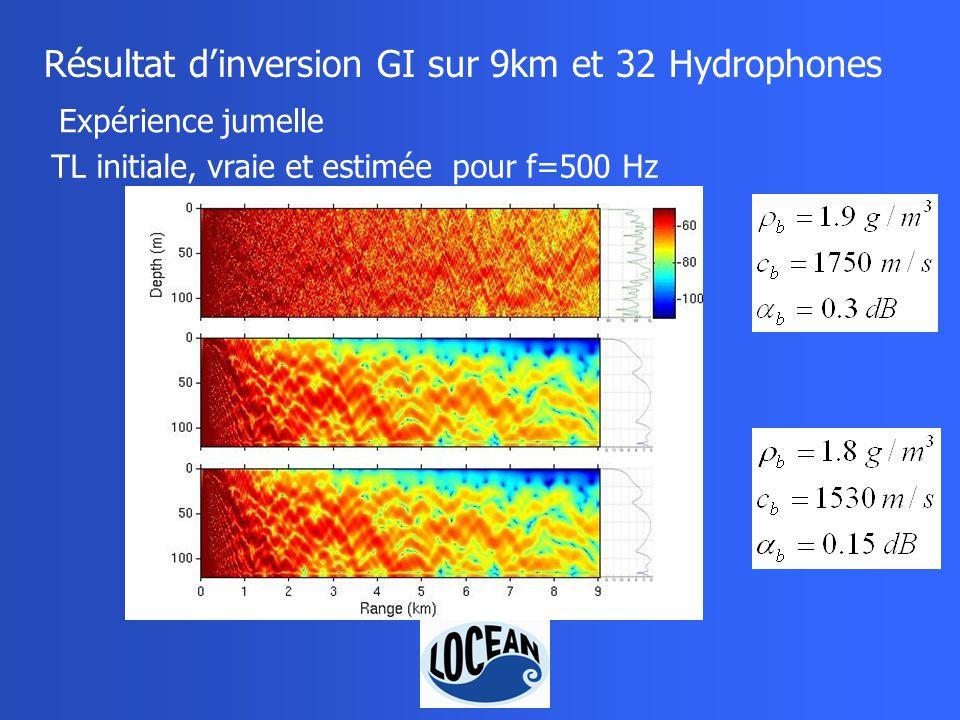 Résultat dinversion GI sur 9km et 32 Hydrophones TL initiale, vraie et estimée pour f=500 Hz Expérience jumelle