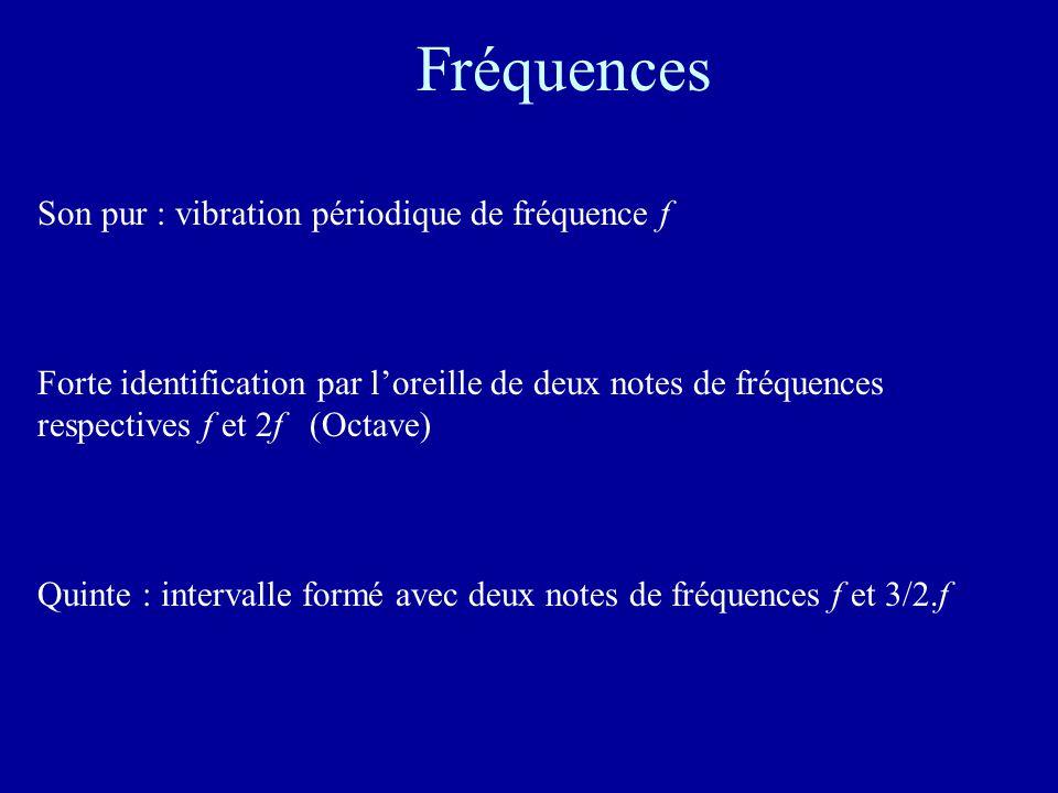 Construction par quintes Fa ---> Do ---> Sol ---> Ré ---> La ---> Mi ---> Si Fa# Do# Sol#Do##<--Fa## <-- Si# <--- Mi# <--- La# <--- Ré# <--- Sol## Ré## La## Mi## --->Si##---> Fa###--->…