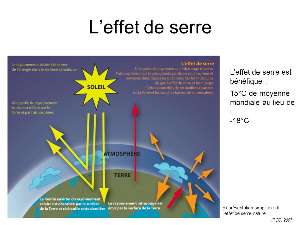 Leffet de serre Représentation simplifiée de leffet de serre naturel. IPCC, 2007 Leffet de serre est bénéfique : 15°C de moyenne mondiale au lieu de :