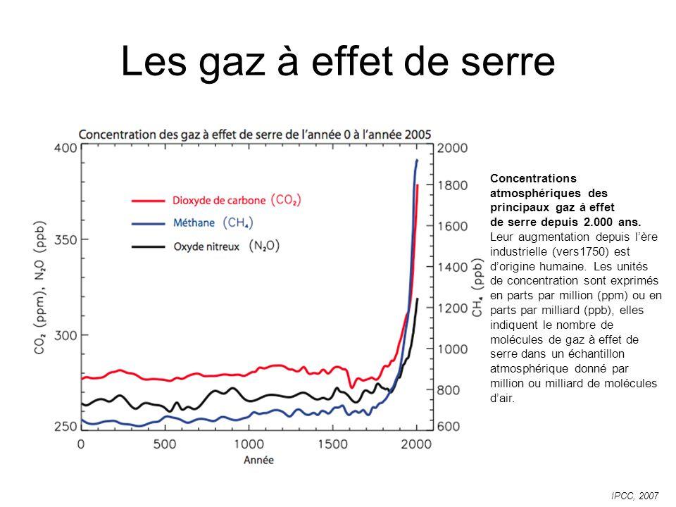 Les gaz à effet de serre Concentrations atmosphériques des principaux gaz à effet de serre depuis 2.000 ans.