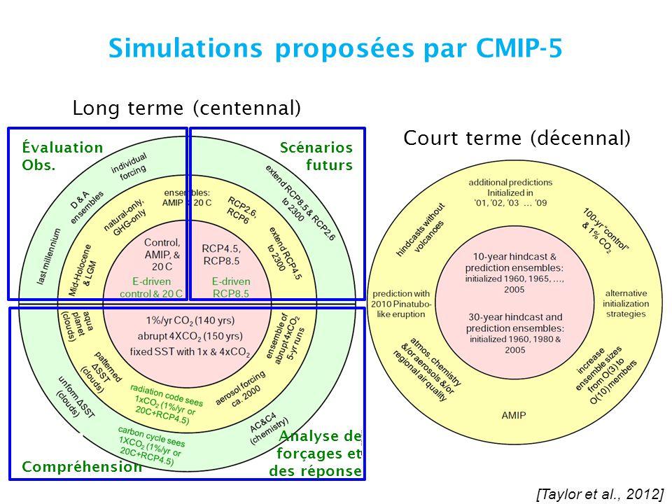 Simulations proposées par CMIP-5 Long terme (centennal) Court terme (décennal) Évaluation Obs. Scénarios futurs Compréhension Analyse de forçages et d