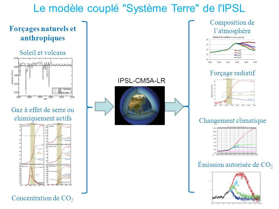 Émission autorisée de CO 2 Forçage radiatif Changement climatique Composition de latmosphère Forçages naturels et anthropiques IPSL-CM5A-LR Le modèle couplé Système Terre de l IPSL Soleil et volcans Gaz à effet de serre ou chimiquement actifs Concentration de CO 2