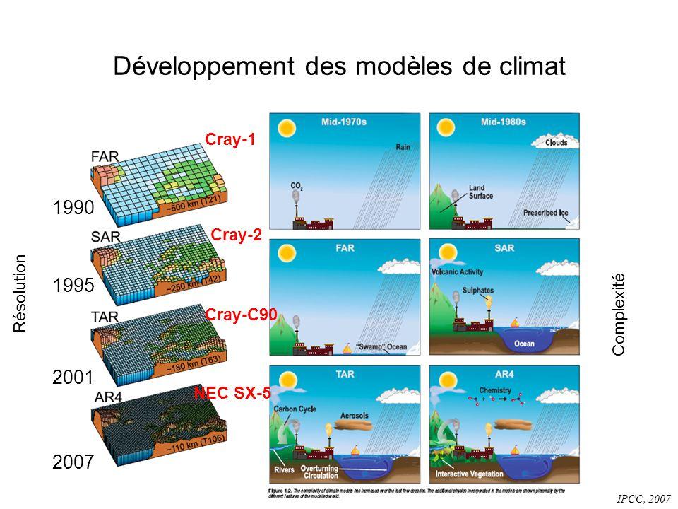 Développement des modèles de climat IPCC, 2007 Résolution Complexité 1990 1995 2001 2007 Cray-2 Cray-1 Cray-C90 NEC SX-5