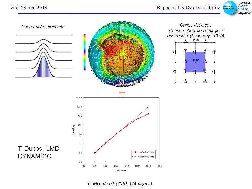Coeur icosaédrique DYNAMICO Jeudi 23 mai 2013 Rappels : LMDz et scalabilité Coordonnée pression Grilles décalées Conservation de l énergie / enstrophie (Sadourny, 1975) T.