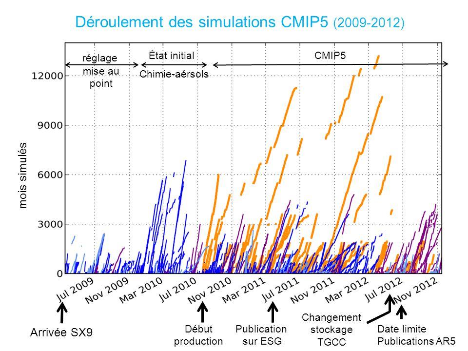mois simulés réglage État initial Chimie-aérsols CMIP5 Arrivée SX9 Date limite Publications AR5 Changement stockage TGCC Publication sur ESG Début production Déroulement des simulations CMIP5 (2009-2012) mise au point