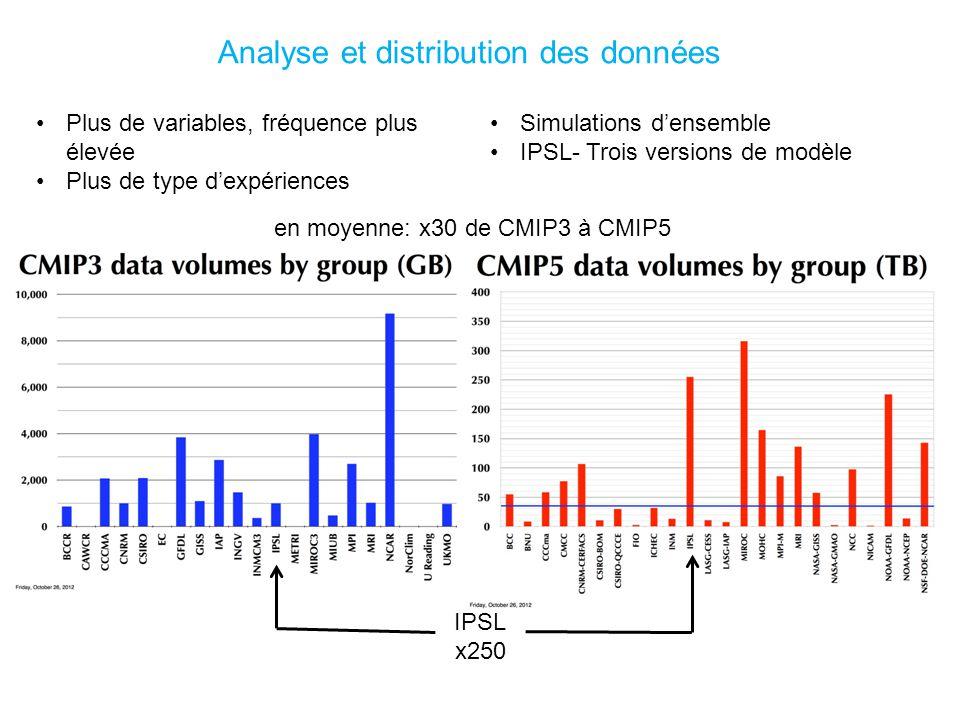IPSL x250 en moyenne: x30 de CMIP3 à CMIP5 Analyse et distribution des données Plus de variables, fréquence plus élevée Plus de type dexpériences Simulations densemble IPSL- Trois versions de modèle