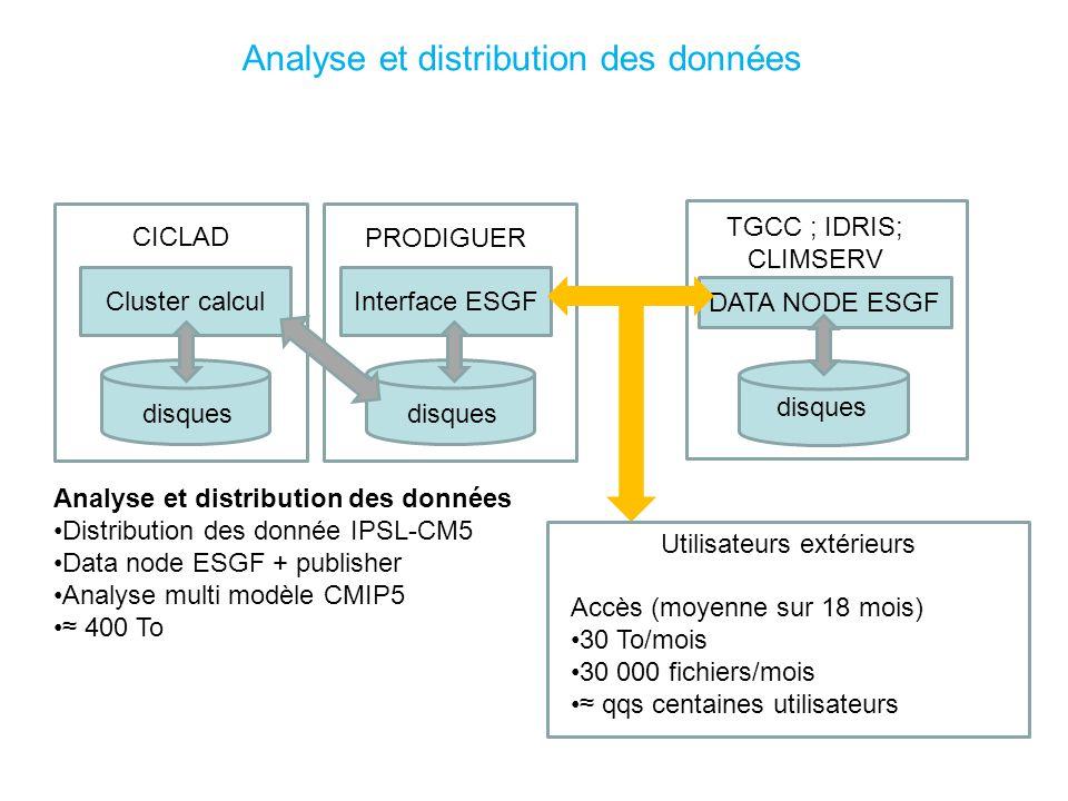 Analyse et distribution des données Cluster calculInterface ESGF disques CICLAD PRODIGUER Analyse et distribution des données Distribution des donnée