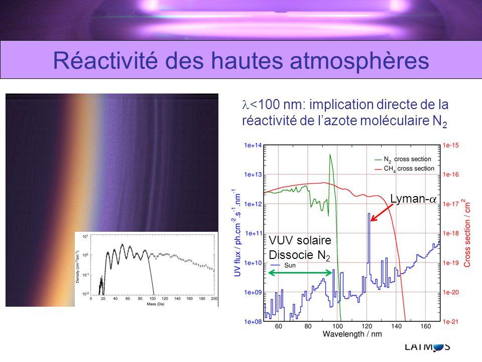 Nouveau réacteur photochimique: APSIS Collaboration LATMOS / LISA / LGPM / LCP / Soleil Expérience de photolyse atmosphérique VUV sur synchrotron SOLEIL Exobiologie CNES, 2010 Validité : Détection de produits organiques azotés Peng et al.