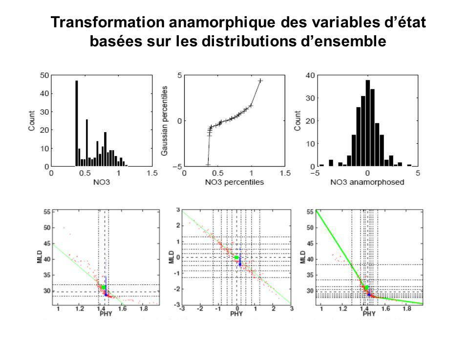 Toward Ocean Colour data assimilation Transformation anamorphique des variables détat basées sur les distributions densemble