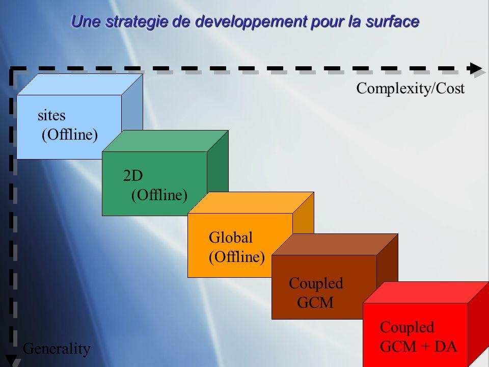 Une strategie de developpement pour la surface sites (Offline) 2D (Offline) Global (Offline) Coupled GCM Coupled GCM + DA Generality Complexity/Cost