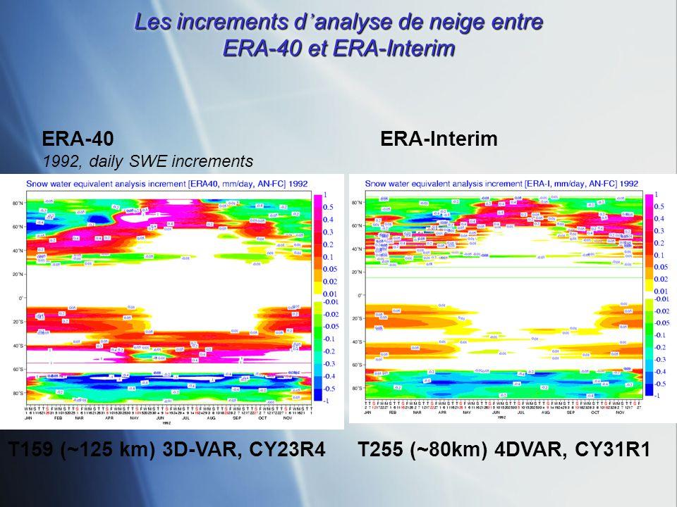 Les increments d analyse de neige entre ERA-40 et ERA-Interim ERA-40 ERA-Interim 1992, daily SWE increments T159 (~125 km) 3D-VAR, CY23R4 T255 (~80km)