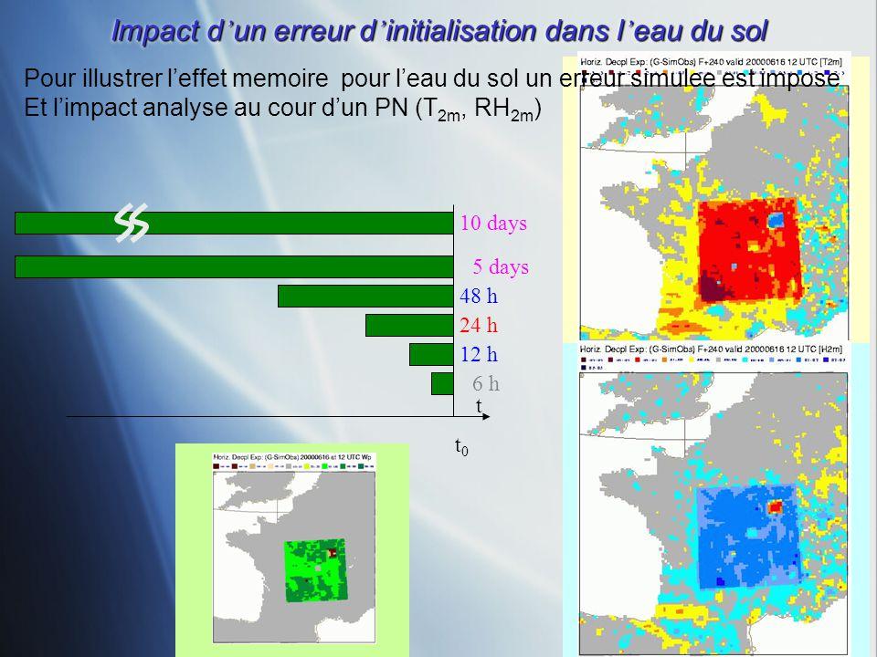 RH 2m forecast error T 2m forecast error W p initial error Impact d un erreur d initialisation dans l eau du sol tt0tt0 6 h 12 h 24 h 48 h 5 days 10 d