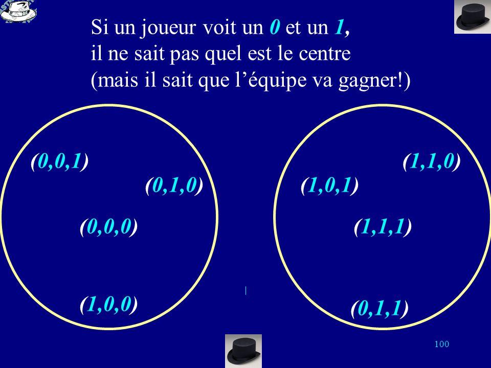 99 Si un joueur voit deux 0, Il sait que le centre de la sphère est (0,0,0) (0,0,1) (0,1,0) (1,0,0) (0,0,0) (1,0,1) (1,1,0) (1,1,1) (0,1,1) Chaque jou