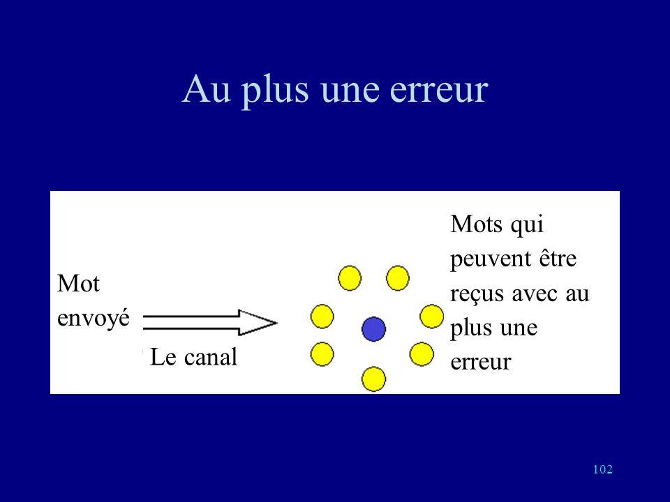 101 La sphère unité de Hamming La sphère unité de centre le mot bleu comporte les mots à distance au plus 1 La sphère unité autour dun mot