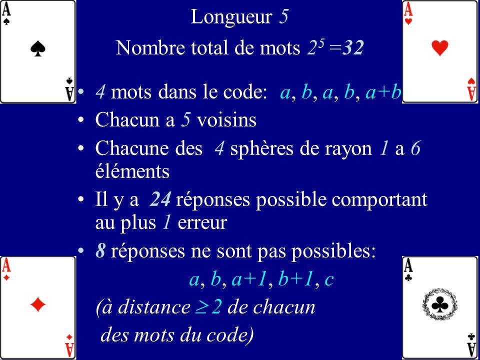 108 4 mots dans le code: a, b, a, b, a+b 0 0 0 0 0 0 1 0 1 1 1 0 1 0 1 1 1 1 1 0 Deux mots distincts du code sont à distance mutuelle au moins 3 Taux