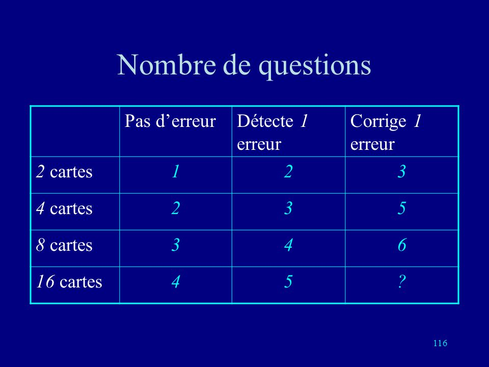 115 8 mots dans le code: a, b, c, a+b, a+c, b+c Chacun a 6 voisins Chacune des 8 sphères de rayon 1 comporte 7 éléments Il y a 56 réponses possible co