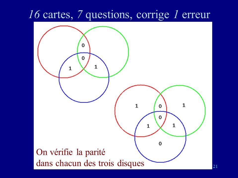 120 Généralisation du bit de parité Le code binaire de Hamming (1950) 4 questions précédentes, 3 nouvelles, corrige 1 erreur On vérifie la parité dans