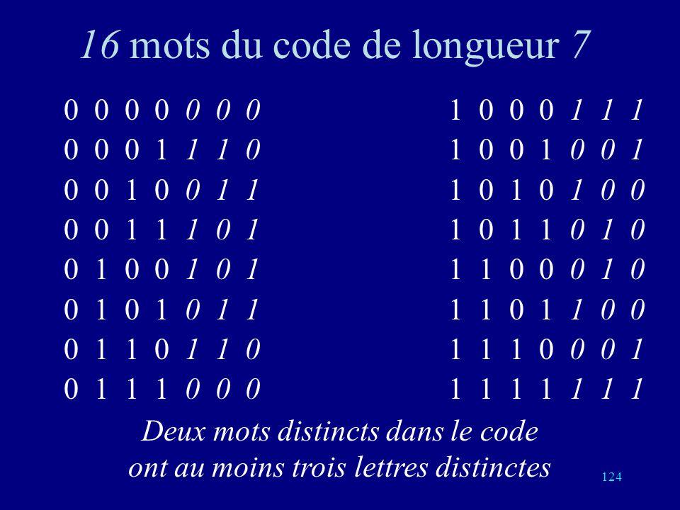 123 Code de Hamming Mots de longueur 7 Mots du code: (16=2 4 sur 128=2 7 possibles) (a, b, c, d, e, f, g) avec e=a+b+d f=a+c+d g=a+b+c Taux: 4/7 4 bit