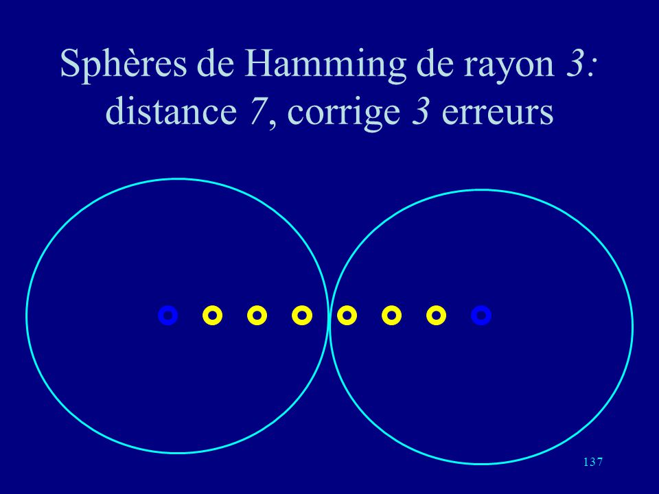 136 Sphères de Hamming de rayon 3: distance 6, détecte 5 erreurs, corrige 2 erreurs