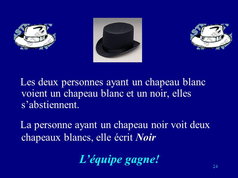 23 Stratégie: si un membre de léquipe voit deux chapeaux de couleurs différentes, il sabstient. Sil voit deux chapeaux de la même couleur, il parie qu