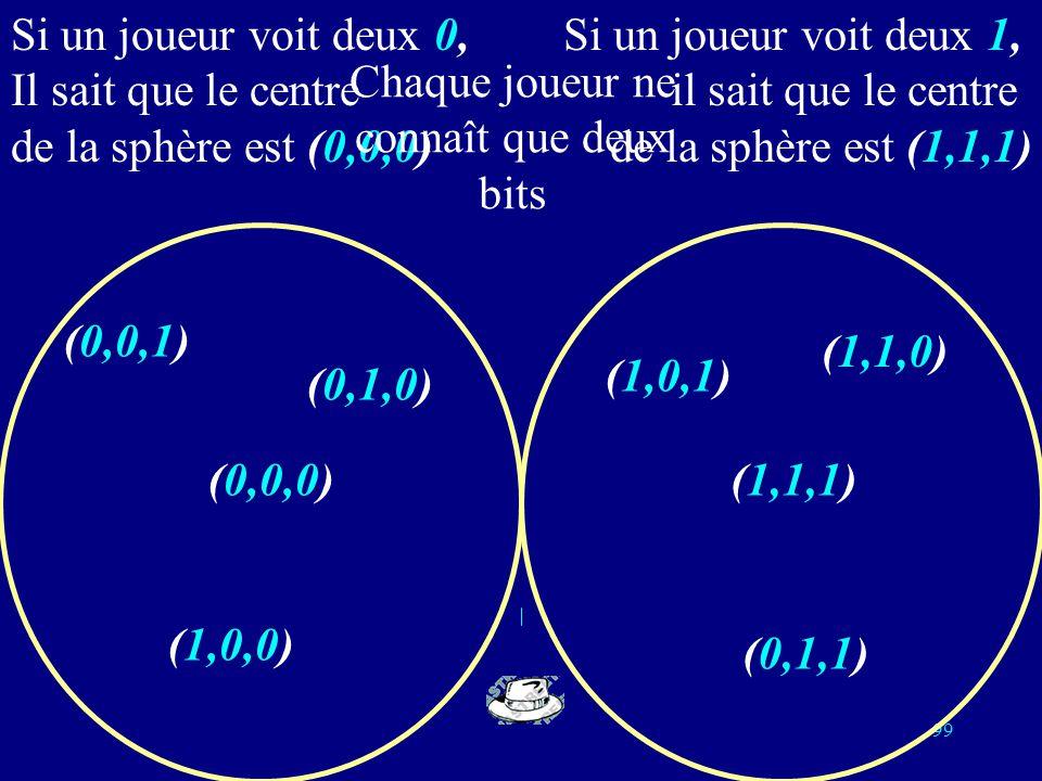 98 Lien avec la théorie des codes On remplace blanc par 0 et noir par 1; la répartition des couleurs des chapeaux devient un mot de longueur 3 sur lal