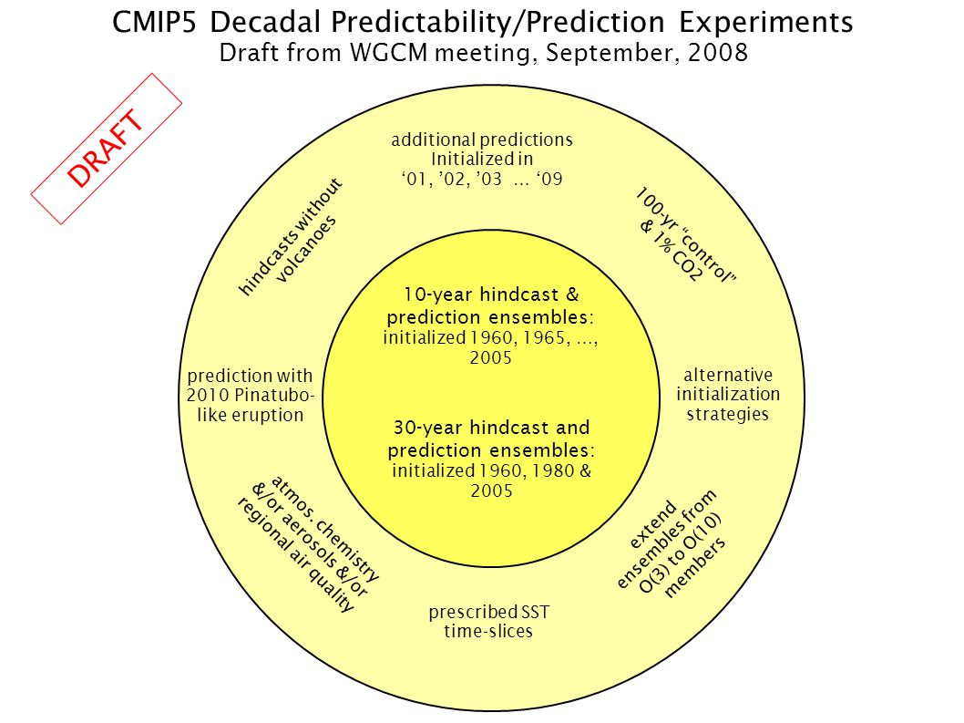 CMIP5 Decadal Predictability/Prediction Experiments Draft from WGCM meeting, September, 2008 additional predictions Initialized in 01, 02, 03 … 09 100