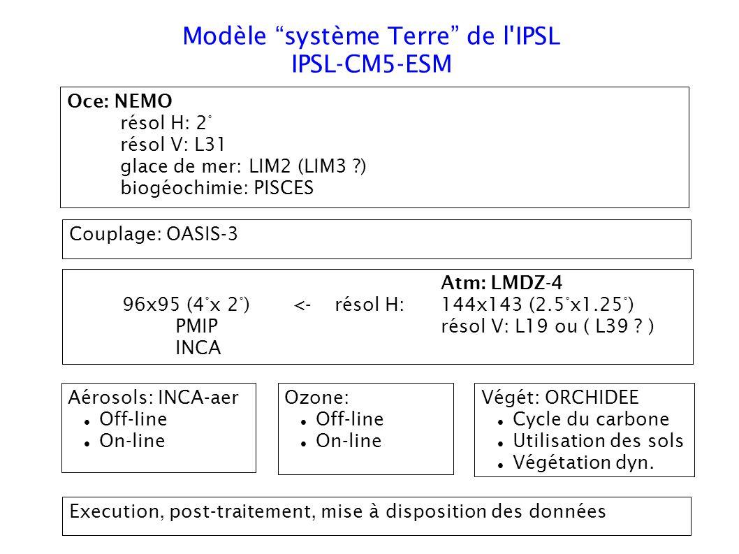 Modèle système Terre de l IPSL IPSL-CM5-ESM Oce: NEMO résol H: 2° résol V: L31 glace de mer: LIM2 (LIM3 ) biogéochimie: PISCES Atm: LMDZ-4 96x95 (4°x 2°) <-résol H: 144x143 (2.5°x1.25°) PMIP résol V: L19 ou ( L39 .