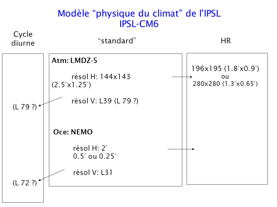 Modèle physique du climat de l IPSL IPSL-CM6 Oce: NEMO résol H: 2° 0.5° ou 0.25° résol V: L31 Atm: LMDZ-5 résol H: 144x143 (2.5°x1.25°) résol V: L39 (L 79 ) 196x195 (1.8°x0.9°) ou 280x280 (1.3°x0.65°) (L 79 ) (L 72 ) standardHR Cycle diurne