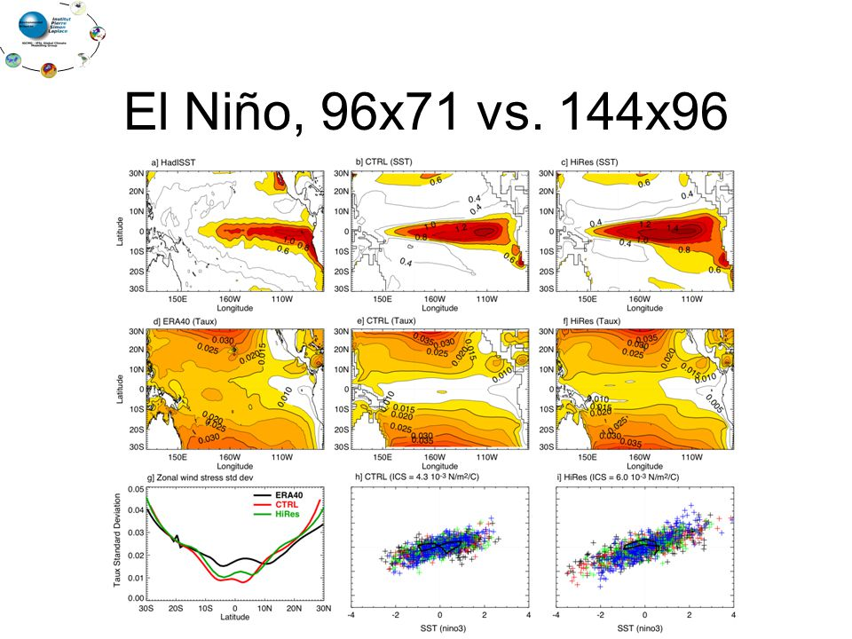 El Niño, 96x71 vs. 144x96