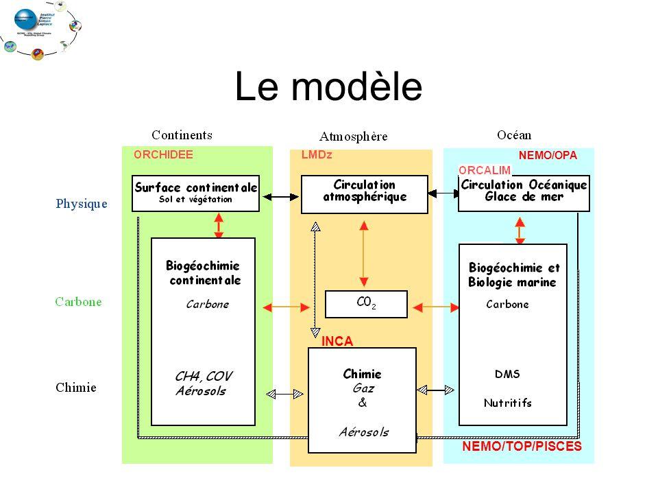 Le modèle NEMO/OPA NEMO/TOP/PISCES INCA