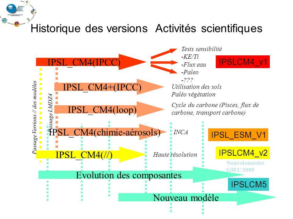 Historique des versions Activités scientifiques Tests sensibilité -KE/Ti -Flux eau -Paleo -??? IPSL_CM4(IPCC) IPSL_CM4+(IPCC) IPSL_CM4(loop) IPSL_CM4(