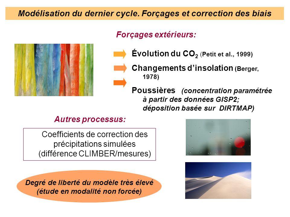 Forçages extérieurs: Évolution du CO 2 (Petit et al., 1999) Changements dinsolation (Berger, 1978) Poussières (concentration paramétrée à partir des d