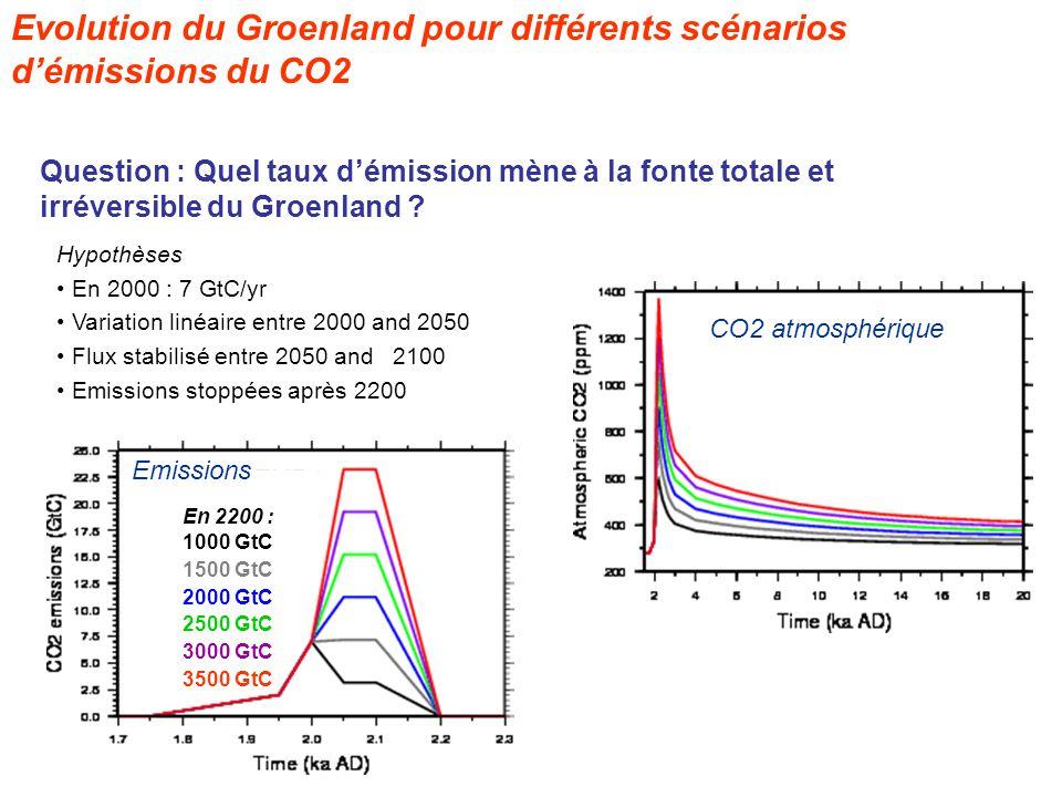 En 2200 : 1000 GtC 1500 GtC 2000 GtC 2500 GtC 3000 GtC 3500 GtC Evolution du Groenland pour différents scénarios démissions du CO2 Hypothèses En 2000