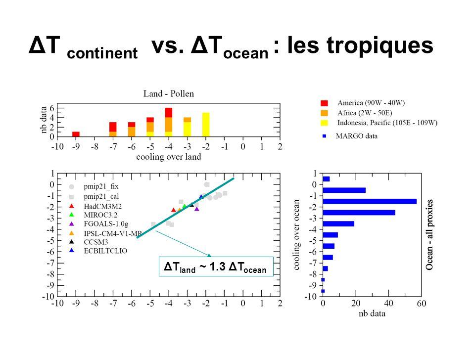 ΔT continent vs. ΔT ocean : les tropiques ΔT land ~ 1.3 ΔT ocean