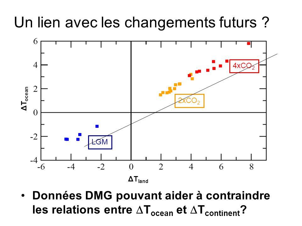 Un lien avec les changements futurs ? Données DMG pouvant aider à contraindre les relations entre T ocean et T continent ? 2xCO 2 4xCO 2 LGM ΔT land Δ