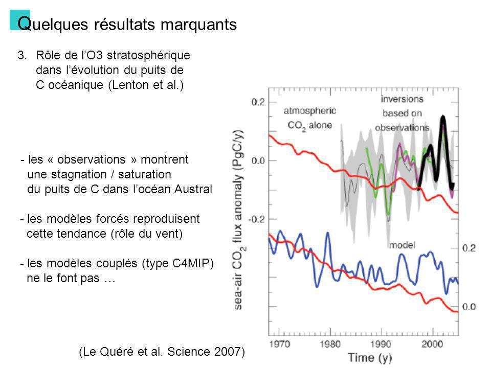 Q uelques résultats marquants 3.Rôle de lO3 stratosphérique dans lévolution du puits de C océanique (Lenton et al.) Simulations : IPSLCM4-LOOP sur 1975-2005 - Simulations No_O3 (CO2, CH4, CFCs, … et aérosols anthropiques) - Simulations O3 (avec une paramétrisation simple de leffet de lO3 strato) Changements des vents x ( %, O3 – NoO3)