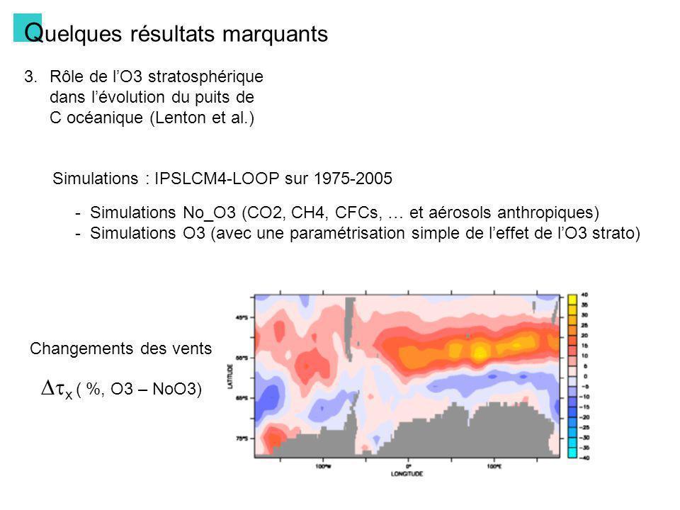 Q uelques résultats marquants 3.Rôle de lO3 stratosphérique dans lévolution du puits de C océanique (Lenton et al.) Flux de carbone au sud de 45°S Avec O3 Sans O3 +0
