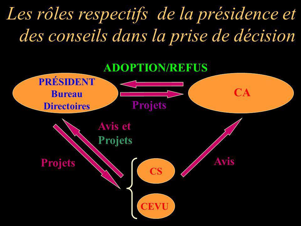 PRÉSIDENT Bureau Directoires CS CEVU Projets Avis et Projets CA Avis Projets ADOPTION/REFUS Les rôles respectifs de la présidence et des conseils dans