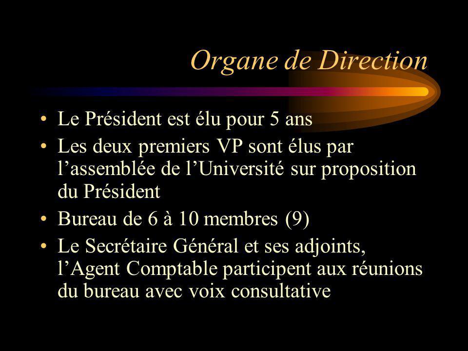 Organe de Direction Le Président est élu pour 5 ans Les deux premiers VP sont élus par lassemblée de lUniversité sur proposition du Président Bureau d