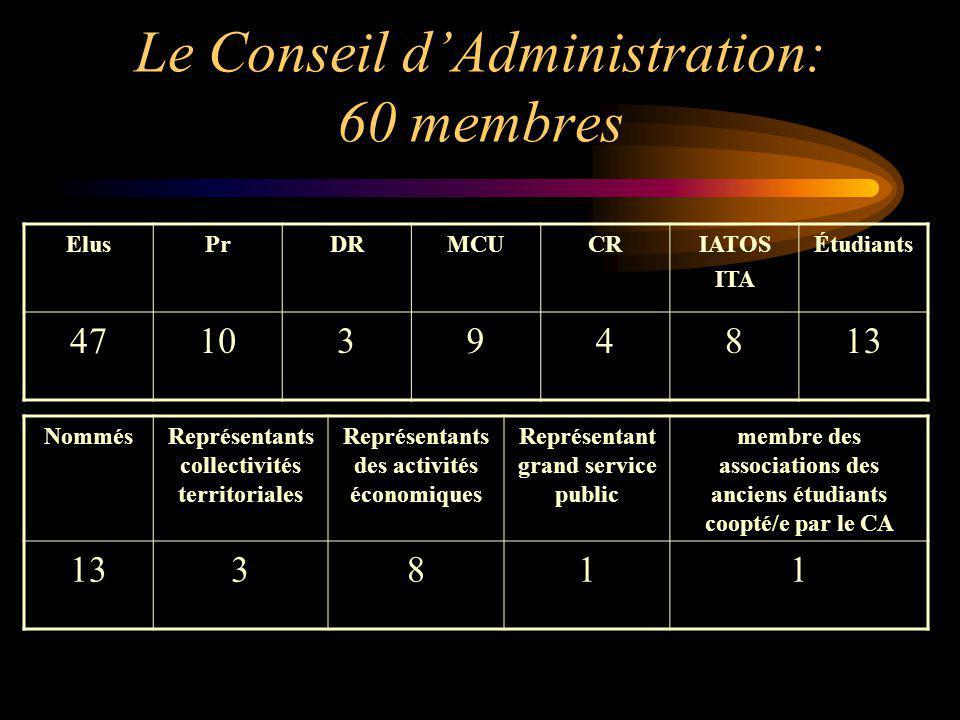 Le Conseil dAdministration: 60 membres ElusPrDRMCUCRIATOS ITA Étudiants 4710394813 NommésReprésentants collectivités territoriales Représentants des a