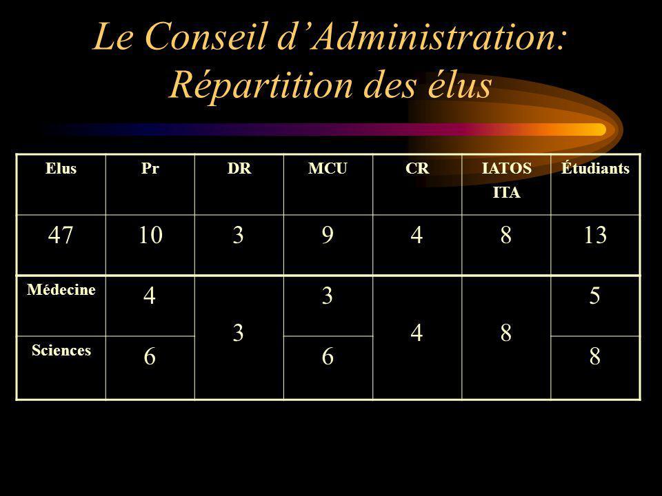 Le Conseil dAdministration: Répartition des élus ElusPrDRMCUCRIATOS ITA Étudiants 4710394813 Médecine 4 3 3 48 5 Sciences 668