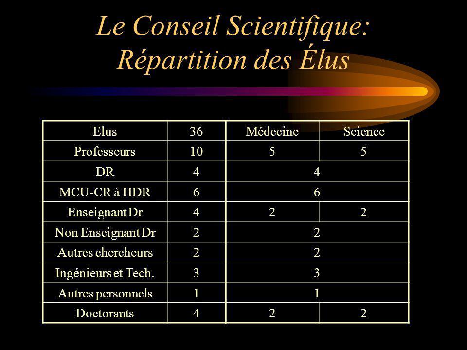 Le Conseil Scientifique: Répartition des Élus Elus36 Professeurs10 DR4 MCU-CR à HDR6 Enseignant Dr4 Non Enseignant Dr2 Autres chercheurs2 Ingénieurs e