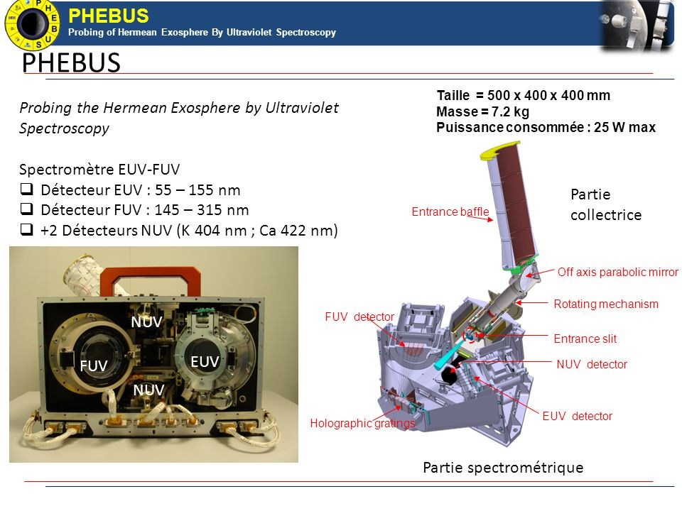 PHEBUS Probing of Hermean Exosphere By Ultraviolet Spectroscopy PHEBUS block diagram baffle slit FUV grating EUV grating FUV detector [145 – 315nm] EUV detector [55-155nm] NUV detector 404, 422 nm House keeping monitoring mechanical structure thermal housing DPU Spacecraft Power converter Scanner mechanism mirror shutter Pumping device French responsibilitiesRussian and Japanese responsibilities